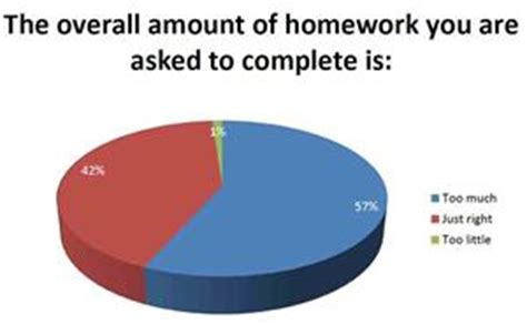 Why homework is bad for kids